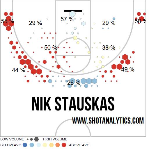 stauskas-shot-chart-college